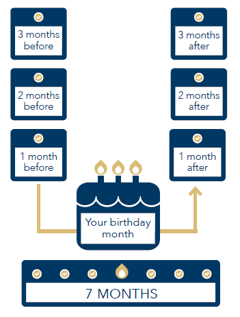 Graphical chart showing Initial Enrollment Period - 7 month date range encompassing the 3 months before birth month, your birth month, and the 3 months following your birth month.