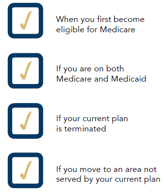 Graphic checklist: 1 - When you first become eligible for Medicare. 2 - If you are both Medicare and Medicaid. 3 - If your current plan is terminated. 4 - If you move to an area not served by your current plan.